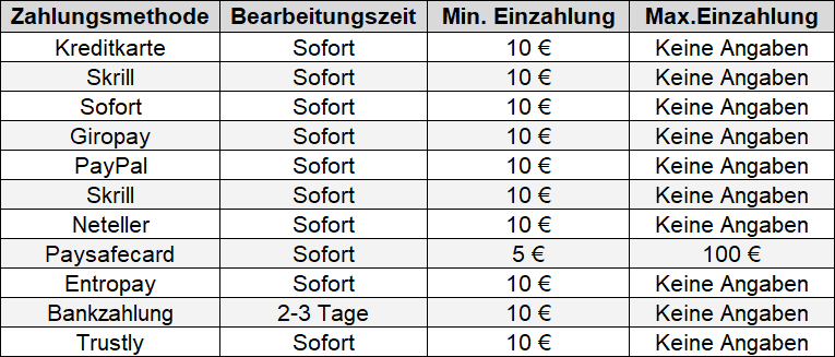 bet-at-home Mindesteinzahlung